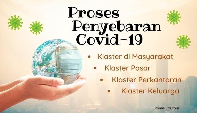 Klaster penyebaran Covid-19