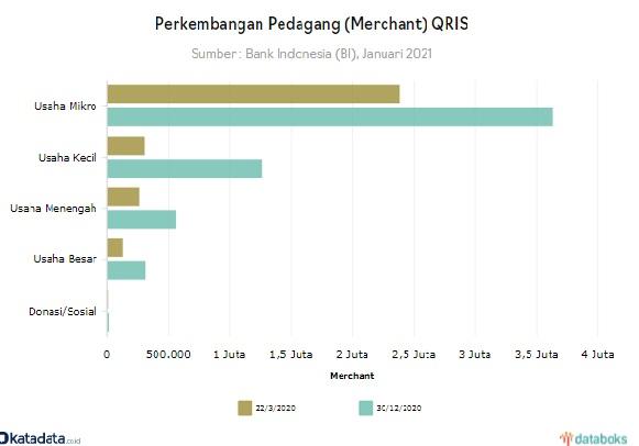 Merchant-QRIS