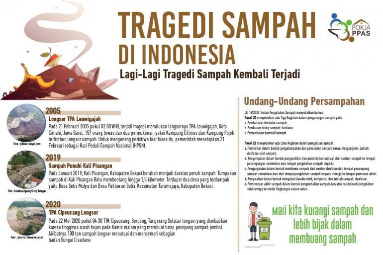 Tragedi Sampah di Indonesia